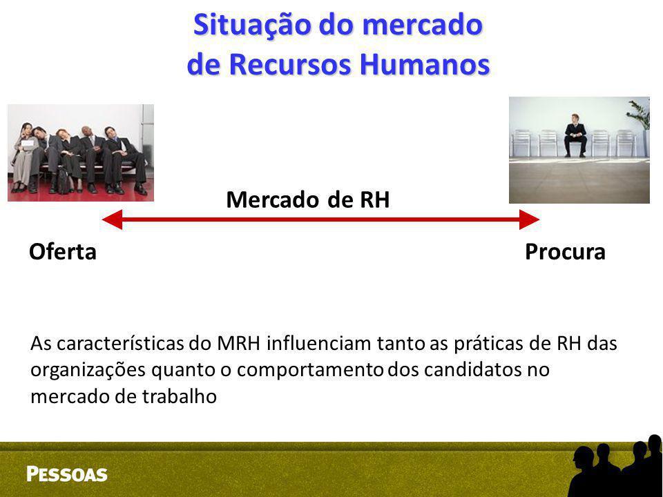 Situação do mercado de Recursos Humanos Mercado de RH OfertaProcura As características do MRH influenciam tanto as práticas de RH das organizações qua