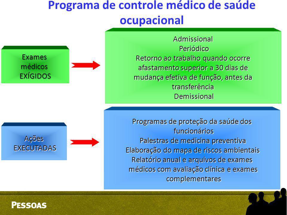 Programa de controle médico de saúde ocupacional Exames médicos EXÍGIDOS Admissional Periódico Periódico Retorno ao trabalho quando ocorre Retorno ao