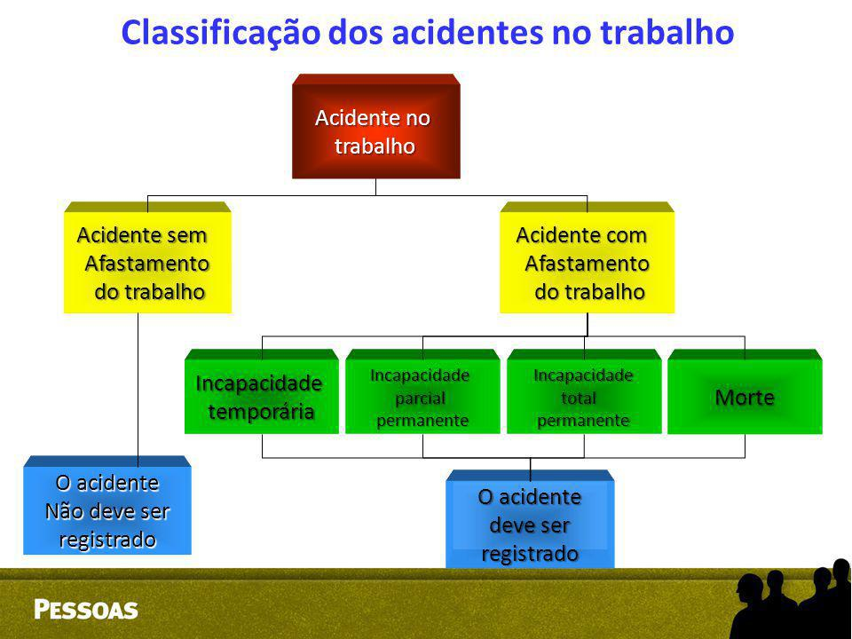 Classificação dos acidentes no trabalho Acidente no trabalho Acidente sem Afastamento do trabalho do trabalho Acidente com Afastamento do trabalho do