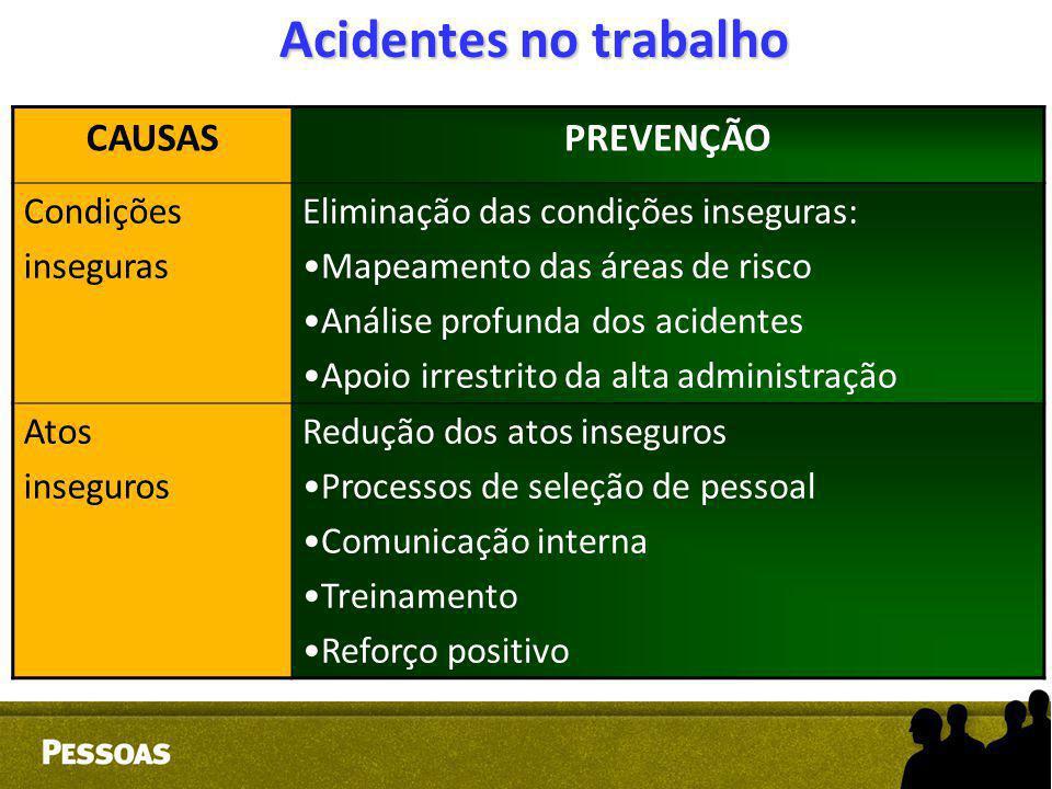 Acidentes no trabalho CAUSASPREVENÇÃO Condições inseguras Eliminação das condições inseguras: Mapeamento das áreas de risco Análise profunda dos acide