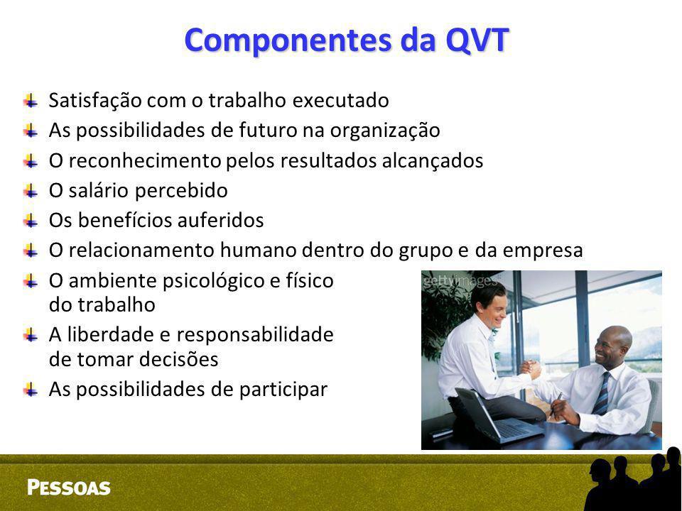 Componentes da QVT Satisfação com o trabalho executado As possibilidades de futuro na organização O reconhecimento pelos resultados alcançados O salár
