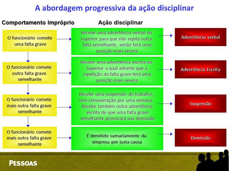 A abordagem progressiva da ação disciplinar O funcionário comete uma falta grave uma falta grave O funcionário comete outra falta grave semelhante O f