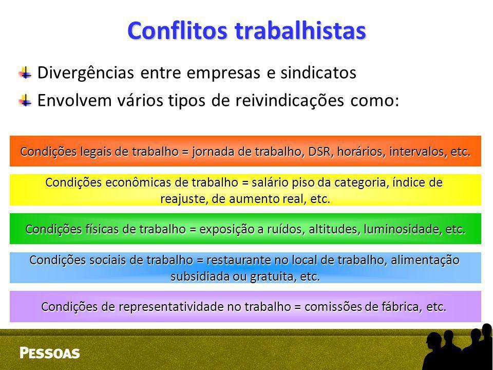 Conflitos trabalhistas Divergências entre empresas e sindicatos Envolvem vários tipos de reivindicações como: Condições legais de trabalho = jornada d