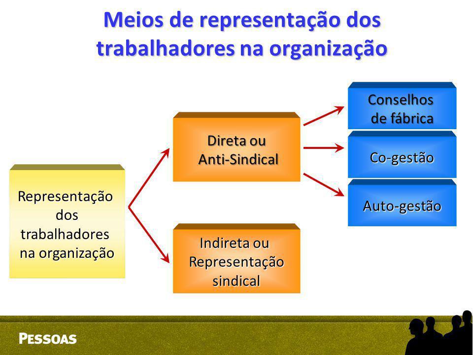 Meios de representação dos trabalhadores na organização Representaçãodostrabalhadores na organização Direta ou Anti-Sindical Anti-Sindical Indireta ou