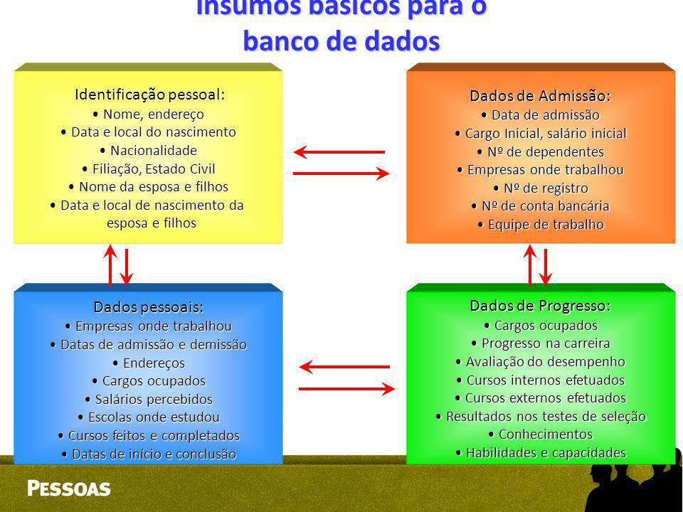 Insumos básicos para o banco de dados Identificação pessoal: Identificação pessoal: Nome, endereço Nome, endereço Data e local do nascimento Data e lo