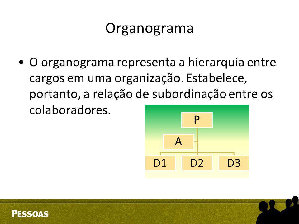 Organograma O organograma representa a hierarquia entre cargos em uma organização. Estabelece, portanto, a relação de subordinação entre os colaborado