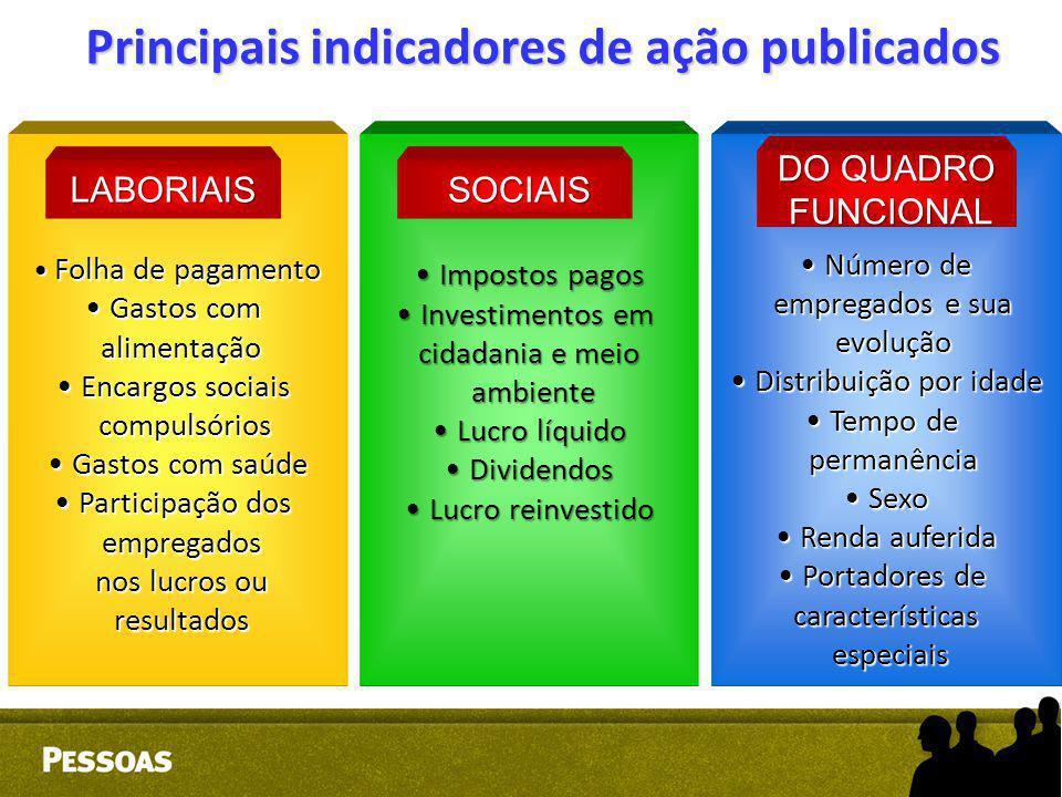 Principais indicadores de ação publicados Folha de pagamento Folha de pagamento Gastos com Gastos com alimentação alimentação Encargos sociais Encargo