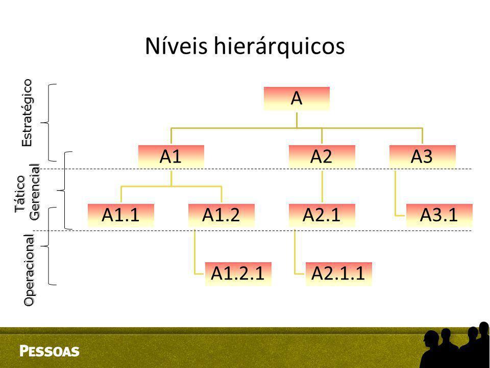 Níveis hierárquicosA A1 A1.1A1.2 A1.2.1 A2 A2.1 A2.1.1 A3 A3.1Estratégico TáticoGerencial Operacional