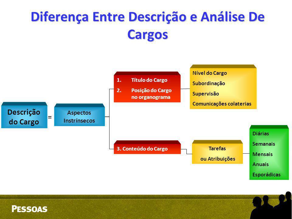 Diferença Entre Descrição e Análise De Cargos Descrição do Cargo Aspectos Instrínsecos 1. 1.Título do Cargo 2. 2.Posição do Cargo no organograma 3. Co