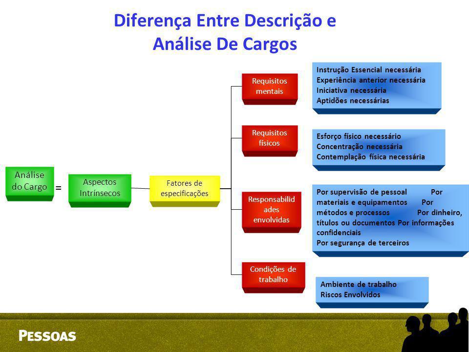 Diferença Entre Descrição e Análise De Cargos Análise do Cargo Aspectos Intrínsecos Fatores de especificações Requisitos mentais Requisitos físicos Re