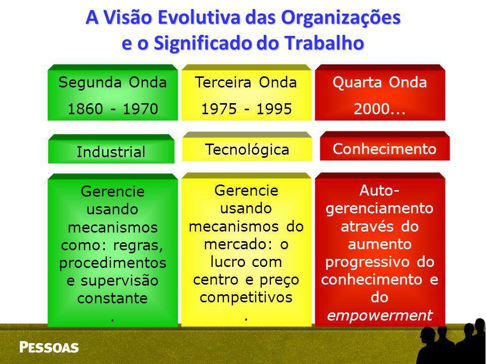 Segunda Onda 1860 - 1970 Terceira Onda 1975 - 1995 Quarta Onda 2000... Gerencie usando mecanismos como: regras, procedimentos e supervisão constante.