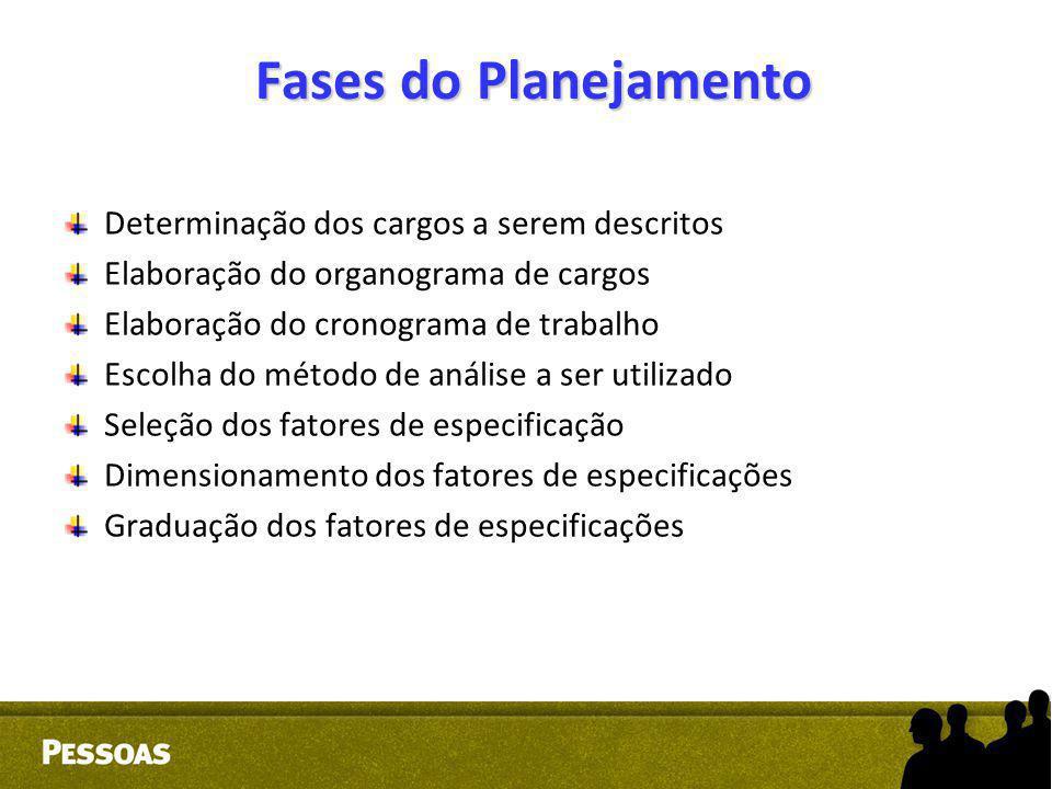 Fases do Planejamento Determinação dos cargos a serem descritos Elaboração do organograma de cargos Elaboração do cronograma de trabalho Escolha do mé