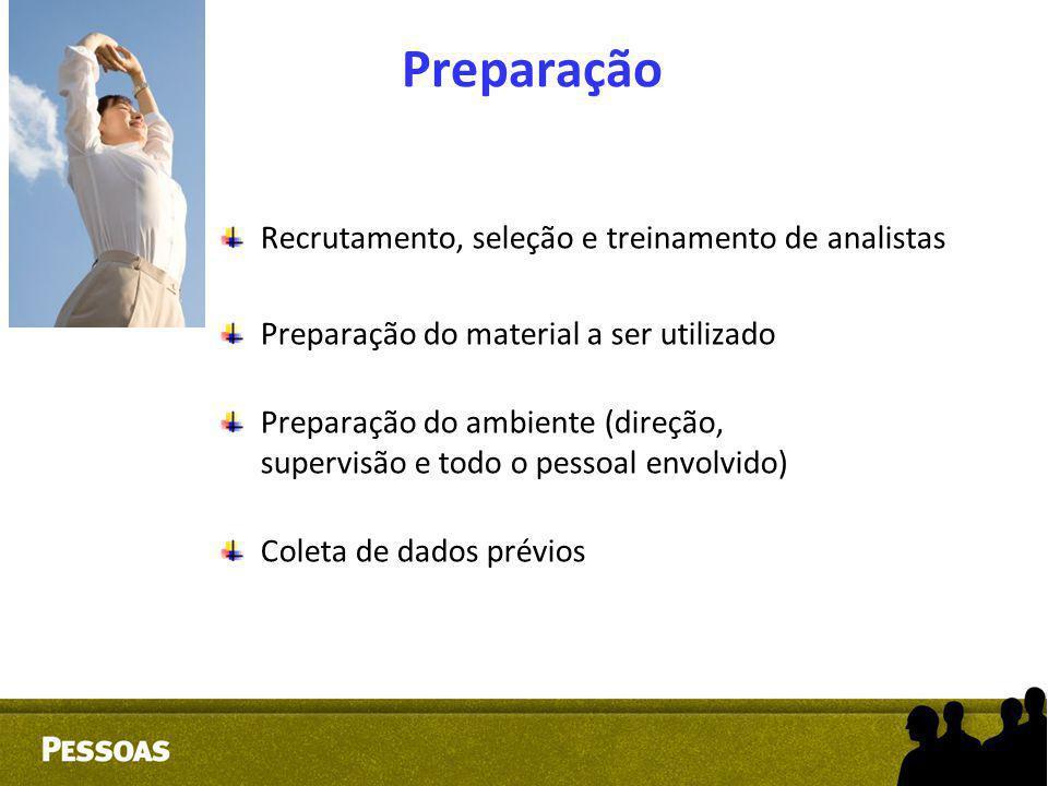 Preparação Recrutamento, seleção e treinamento de analistas Preparação do material a ser utilizado Preparação do ambiente (direção, supervisão e todo