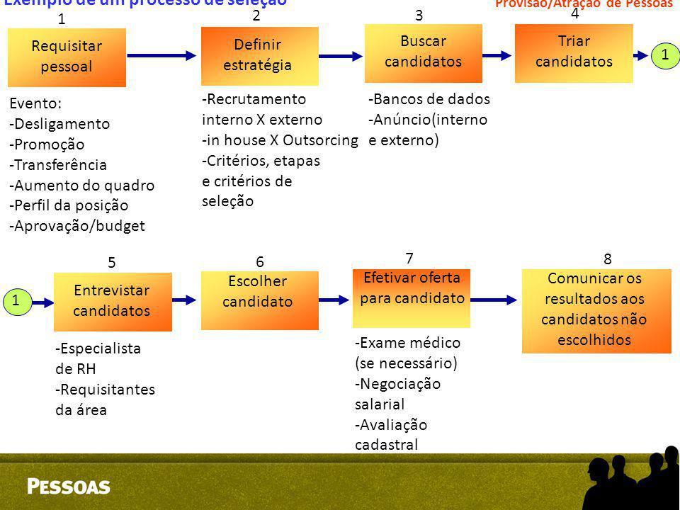 Exemplo de um processo de seleção Requisitar pessoal Definir estratégia Buscar candidatos Triar candidatos Evento: -Desligamento -Promoção -Transferên