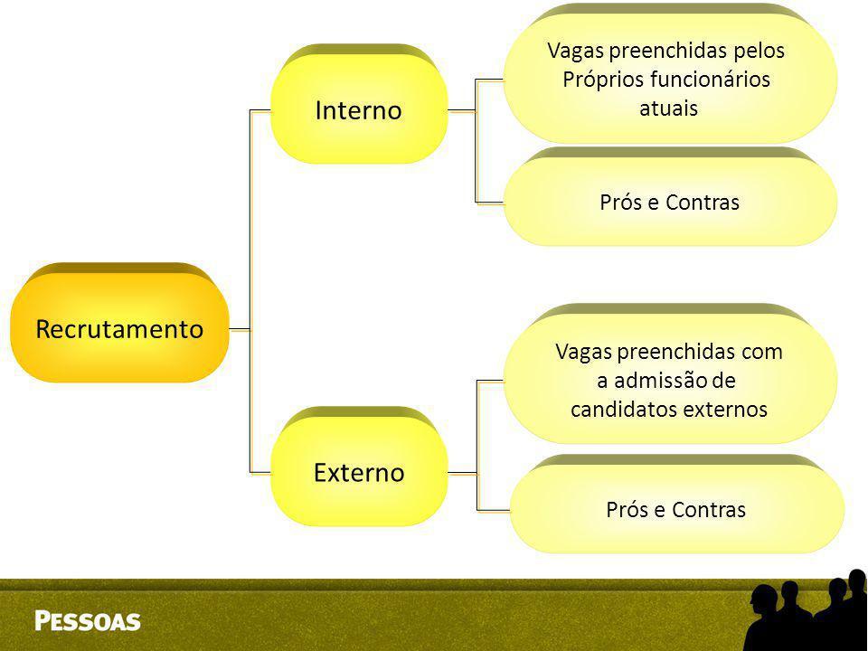 Recrutamento Interno Externo Vagas preenchidas pelos Próprios funcionários atuais Prós e Contras Vagas preenchidas com a admissão de candidatos extern