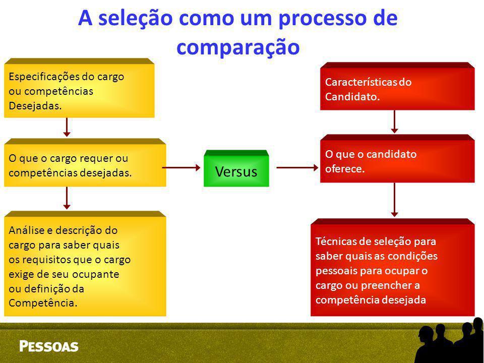 A seleção como um processo de comparação Especificações do cargo ou competências Desejadas. O que o cargo requer ou competências desejadas. Análise e