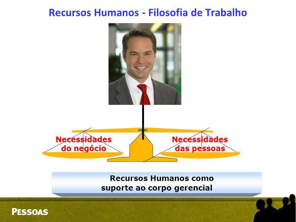 Necessidades do negócio Necessidades das pessoas Recursos Humanos como suporte ao corpo gerencial Recursos Humanos - Filosofia de Trabalho