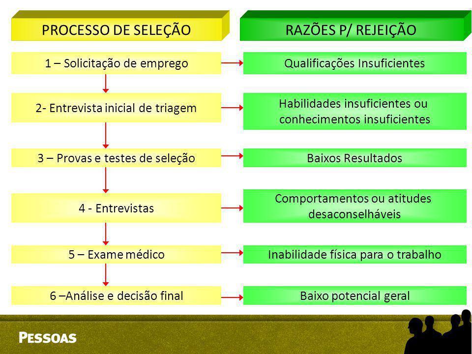 PROCESSO DE SELEÇÃORAZÕES P/ REJEIÇÃO 1 – Solicitação de empregoQualificações Insuficientes 2- Entrevista inicial de triagem Habilidades insuficientes