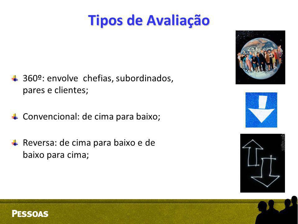 Tipos de Avaliação 360º: envolve chefias, subordinados, pares e clientes; Convencional: de cima para baixo; Reversa: de cima para baixo e de baixo par