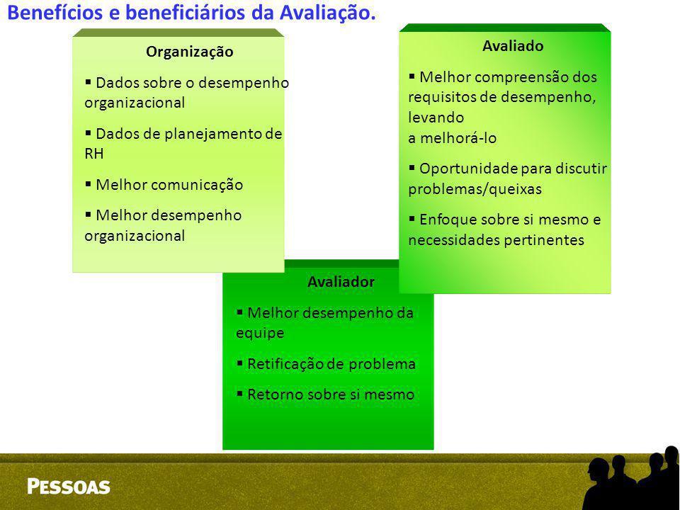 Benefícios e beneficiários da Avaliação. Organização   Dados sobre o desempenho organizacional   Dados de planejamento de RH   Melhor comunicaçã