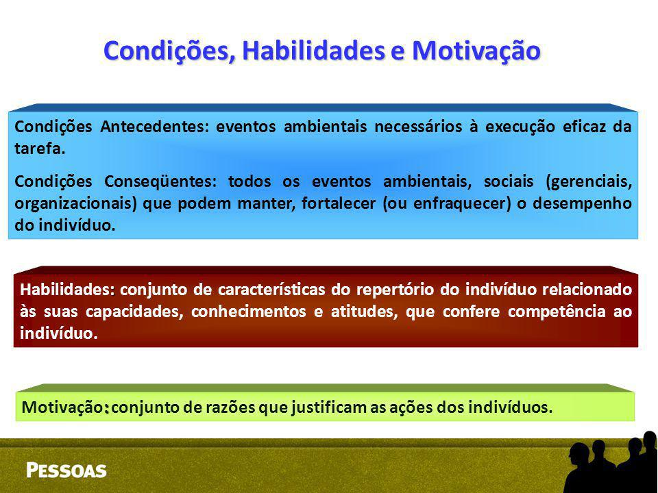 Condições, Habilidades e Motivação Condições Antecedentes: eventos ambientais necessários à execução eficaz da tarefa. Condições Conseqüentes: todos o