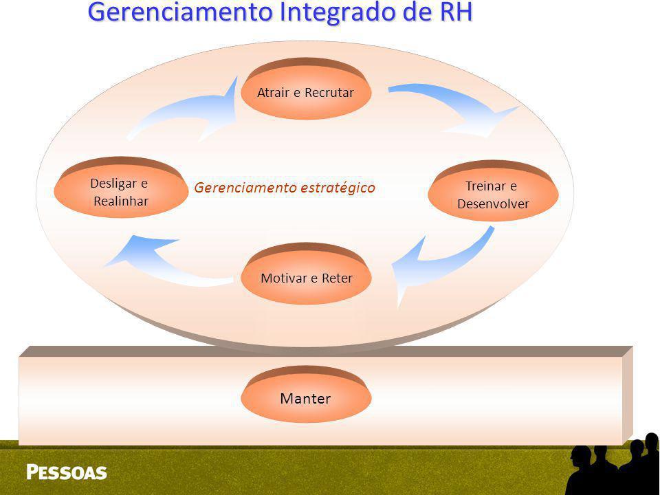 Critérios para Planejamento Objetivos –Redução da rotatividade e do absenteísmo.