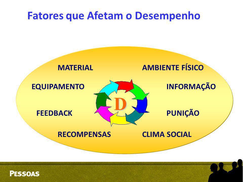MATERIAL AMBIENTE FÍSICO EQUIPAMENTO INFORMAÇÃO FEEDBACK PUNIÇÃO RECOMPENSAS CLIMA SOCIAL D Fatores que Afetam o Desempenho
