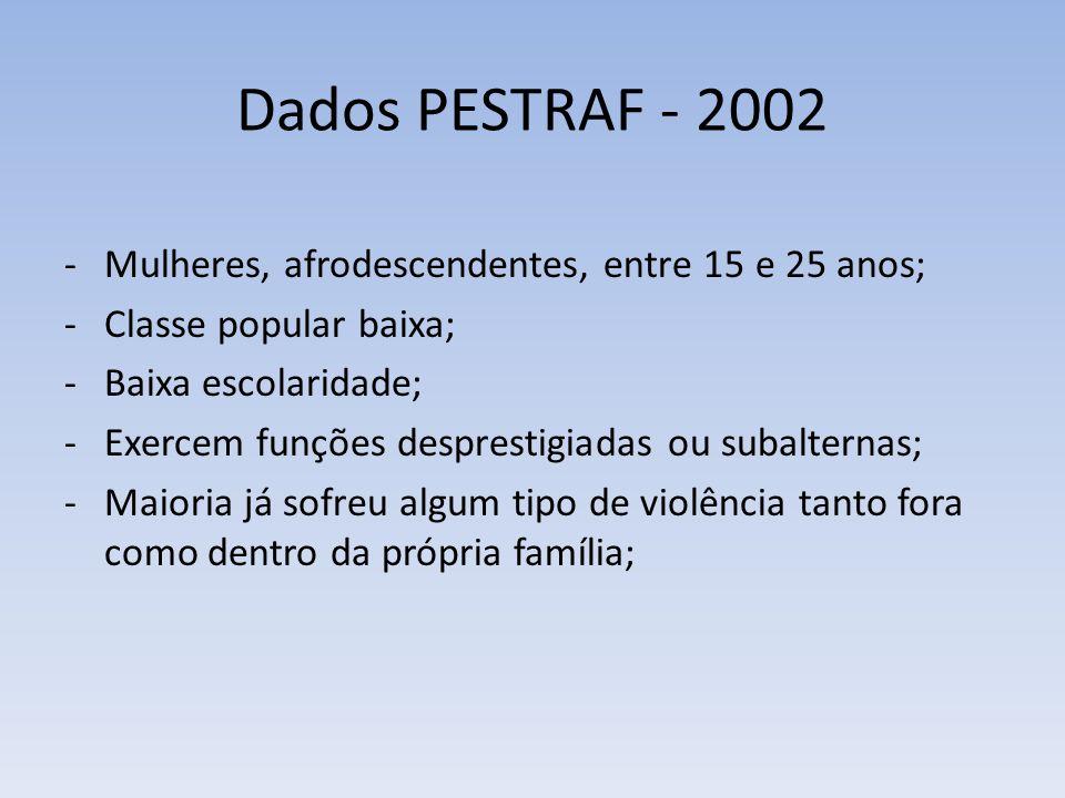 Dados PESTRAF - 2002 -Mulheres, afrodescendentes, entre 15 e 25 anos; -Classe popular baixa; -Baixa escolaridade; -Exercem funções desprestigiadas ou