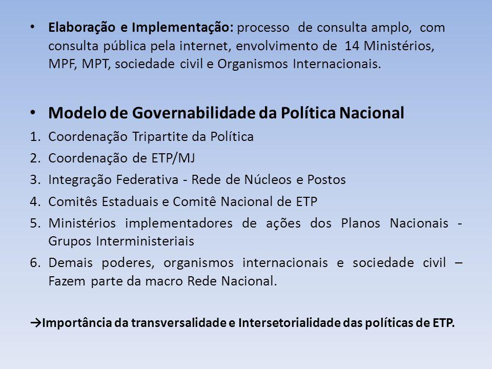 Elaboração e Implementação: processo de consulta amplo, com consulta pública pela internet, envolvimento de 14 Ministérios, MPF, MPT, sociedade civil