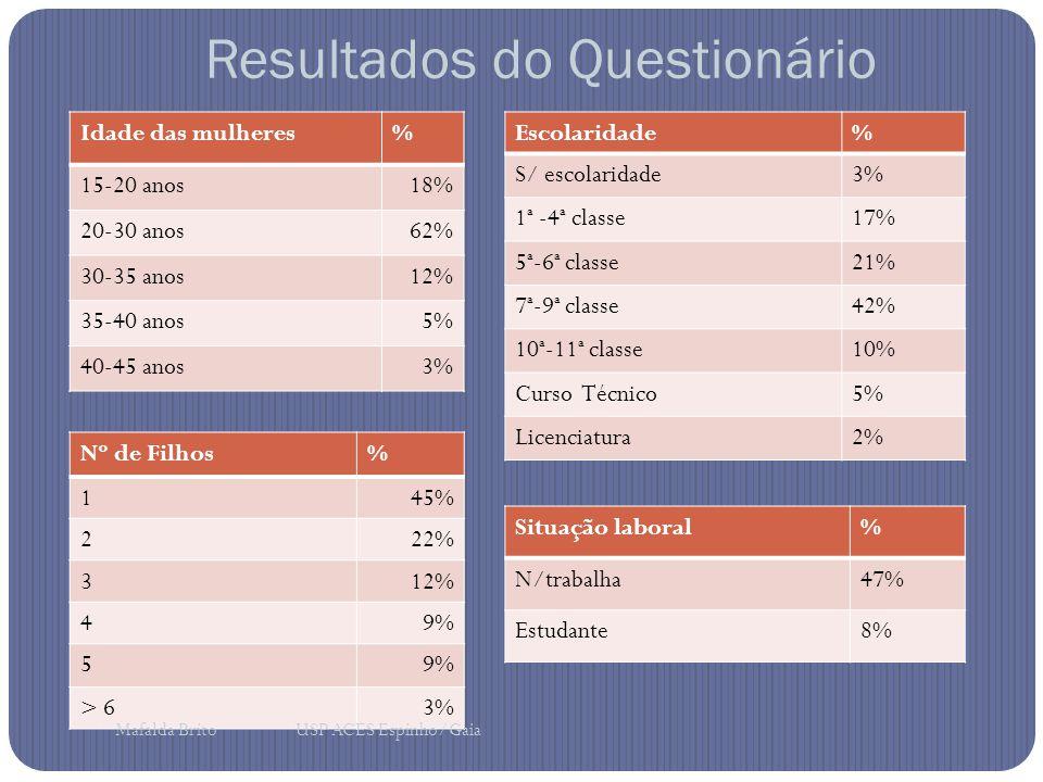 Idade das mulheres% 15-20 anos18% 20-30 anos62% 30-35 anos12% 35-40 anos5% 40-45 anos3% Nº de Filhos% 145% 222% 312% 49% 5 > 63% Escolaridade% S/ escolaridade3% 1ª -4ª classe17% 5ª-6ª classe21% 7ª-9ª classe42% 10ª-11ª classe10% Curso Técnico5% Licenciatura2% Situação laboral% N/trabalha47% Estudante8% Resultados do Questionário Mafalda Brito USP ACES Espinho/Gaia