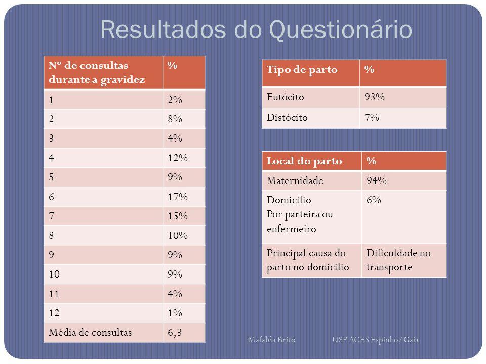Resultados do Questionário Nº de consultas durante a gravidez % 12% 28% 34% 412% 59% 617% 715% 810% 99% 109% 114% 121% Média de consultas6,3 Tipo de parto% Eutócito93% Distócito7% Local do parto% Maternidade94% Domicílio Por parteira ou enfermeiro 6% Principal causa do parto no domicilio Dificuldade no transporte Mafalda Brito USP ACES Espinho/Gaia