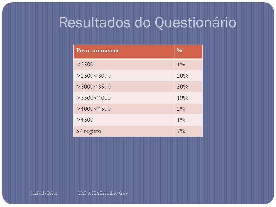 Resultados do Questionário Peso ao nascer% <25001% >2500<300020% >3000<350050% >3500<400019% >4000<45002% >45001% S/ registo7% Mafalda Brito USP ACES Espinho/Gaia
