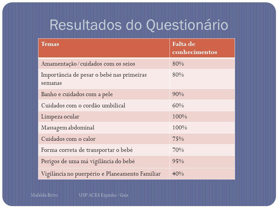 Resultados do Questionário TemasFalta de conhecimentos Amamentação/cuidados com os seios80% Importância de pesar o bebé nas primeiras semanas 80% Banh