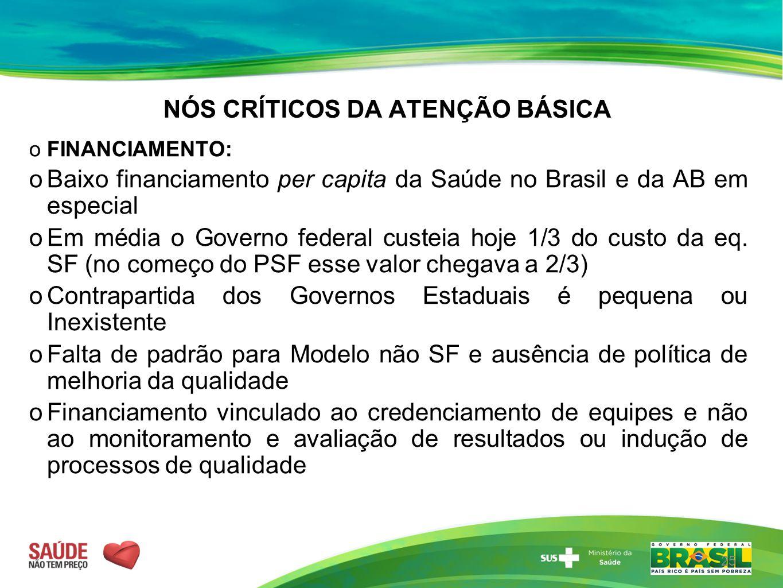 NÓS CRÍTICOS DA ATENÇÃO BÁSICA  FINANCIAMENTO:  Baixo financiamento per capita da Saúde no Brasil e da AB em especial  Em média o Governo federal c
