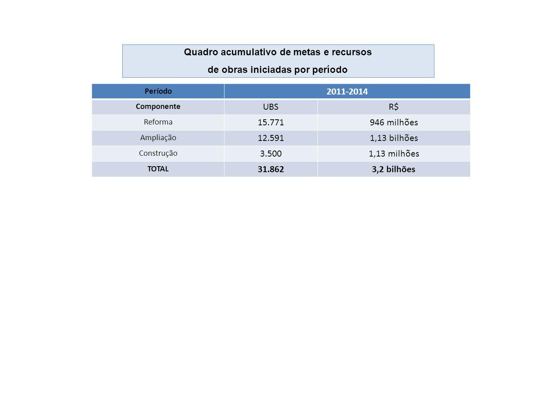 Período 2011-2014 Componente UBSR$ Reforma 15.771946 milhões Ampliação 12.5911,13 bilhões Construção 3.5001,13 milhões TOTAL 31.8623,2 bilhões Quadro