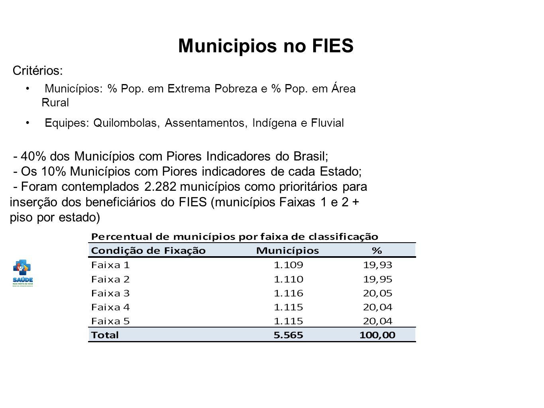 Municipios no FIES Critérios: Municípios: % Pop. em Extrema Pobreza e % Pop. em Área Rural Equipes: Quilombolas, Assentamentos, Indígena e Fluvial - 4