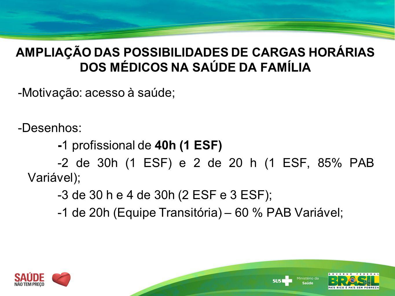 AMPLIAÇÃO DAS POSSIBILIDADES DE CARGAS HORÁRIAS DOS MÉDICOS NA SAÚDE DA FAMÍLIA -Motivação: acesso à saúde; -Desenhos: -1 profissional de 40h (1 ESF)