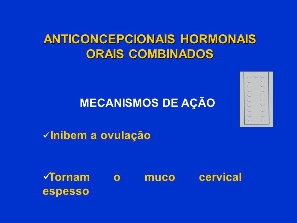 ANTICONCEPCIONAIS HORMONAIS ORAIS COMBINADOS Inibem a ovulação Tornam o muco cervical espesso MECANISMOS DE AÇÃO