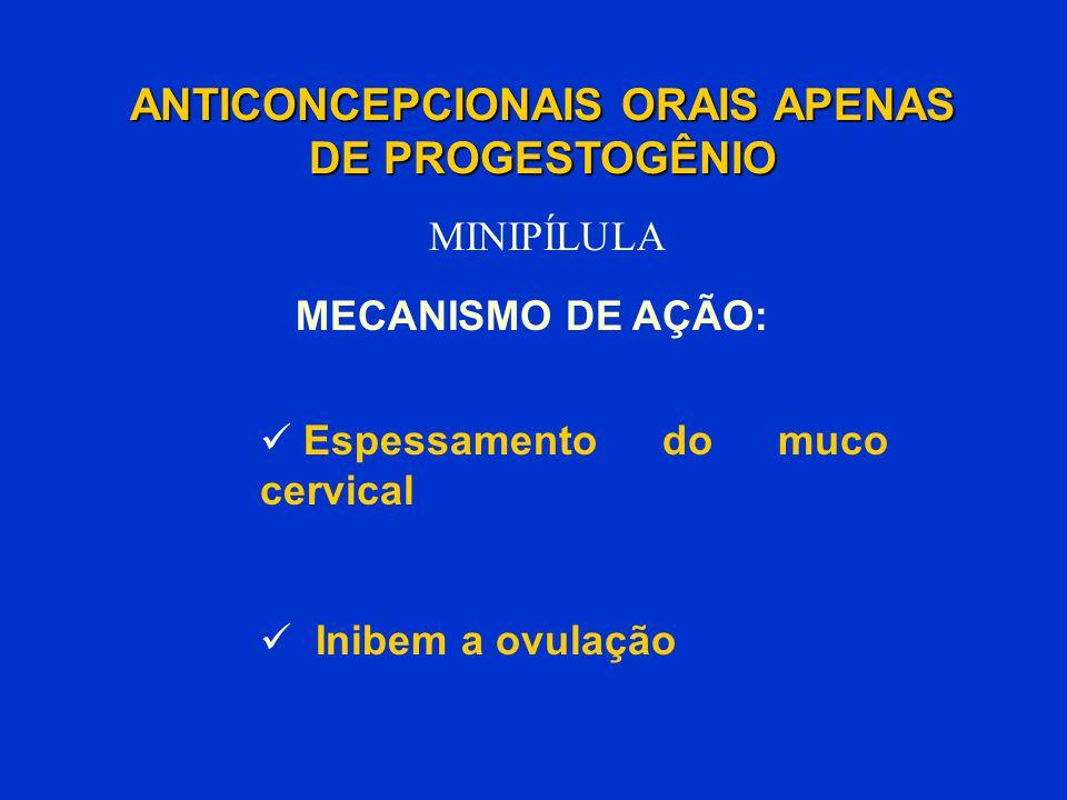 Espessamento do muco cervical Inibem a ovulação ANTICONCEPCIONAIS ORAIS APENAS DE PROGESTOGÊNIO MINIPÍLULA MECANISMO DE AÇÃO: