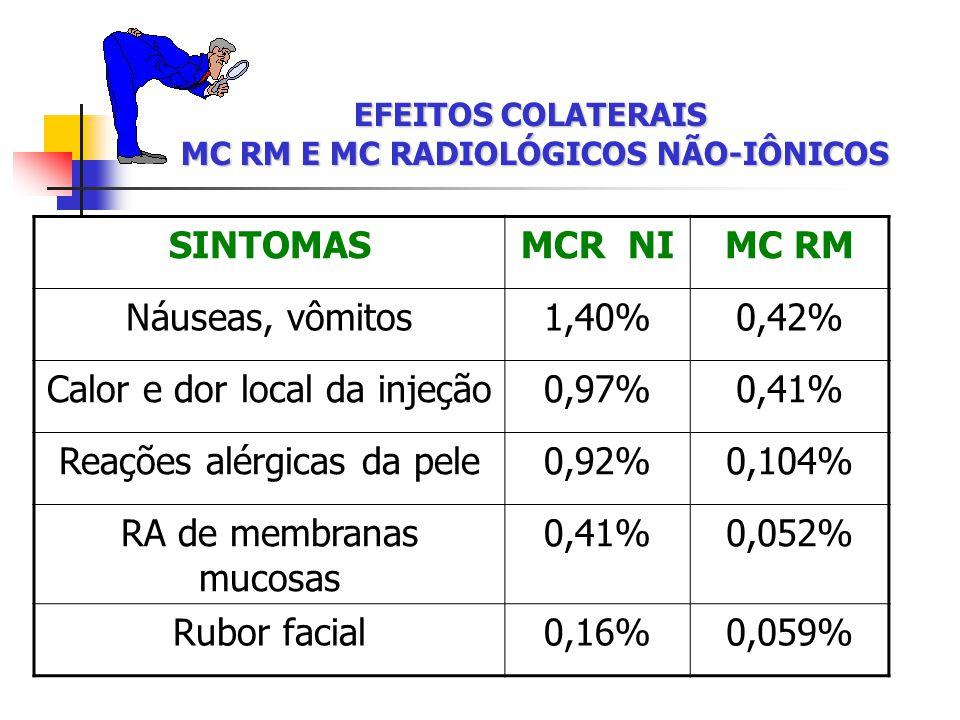 EFEITOS COLATERAIS MC RM E MC RADIOLÓGICOS NÃO-IÔNICOS SINTOMASMCR NIMC RM Náuseas, vômitos1,40%0,42% Calor e dor local da injeção0,97%0,41% Reações alérgicas da pele0,92%0,104% RA de membranas mucosas 0,41%0,052% Rubor facial0,16%0,059%