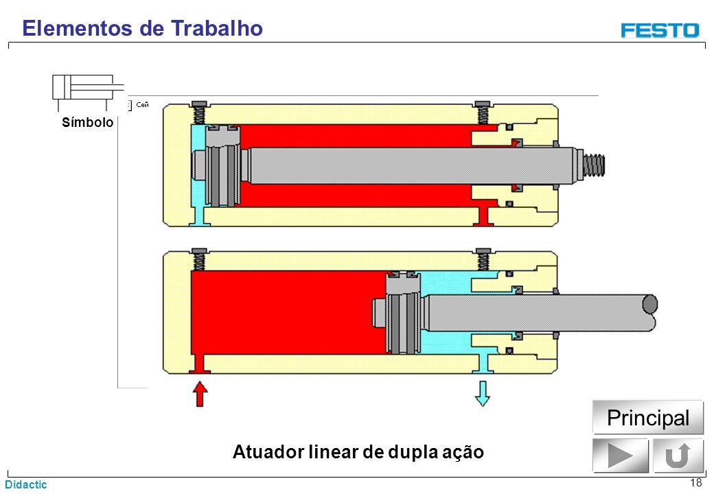 Didactic 18 Atuador linear de dupla ação Elementos de Trabalho Símbolo Principal