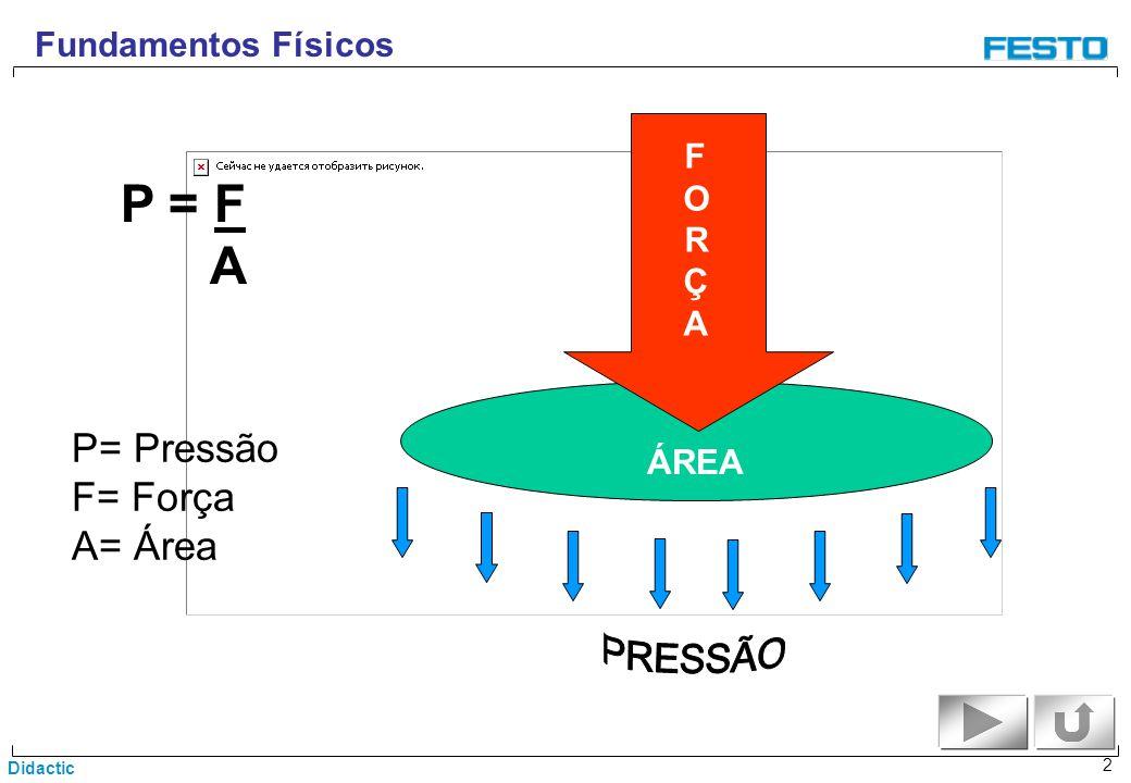 Didactic 2 Fundamentos Físicos FORÇAFORÇA ÁREA P = F A P= Pressão F= Força A= Área