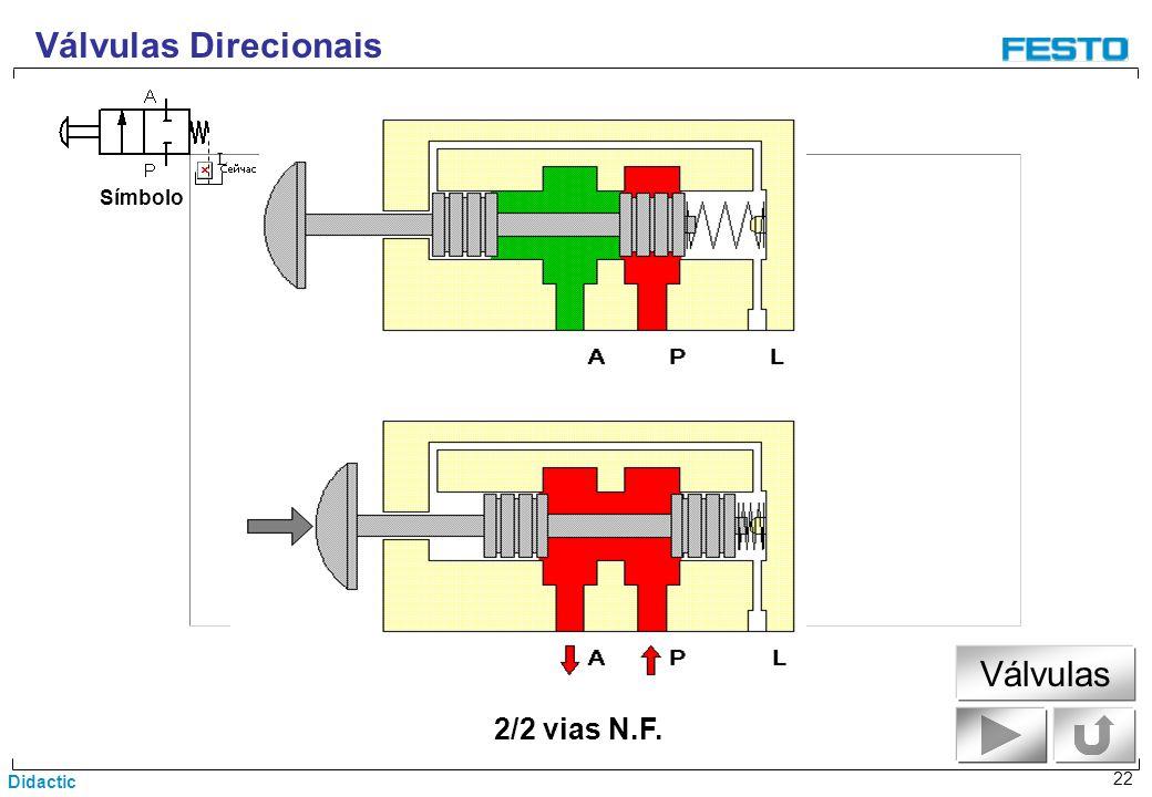 Didactic 22 2/2 vias N.F. Símbolo Válvulas Direcionais L Válvulas