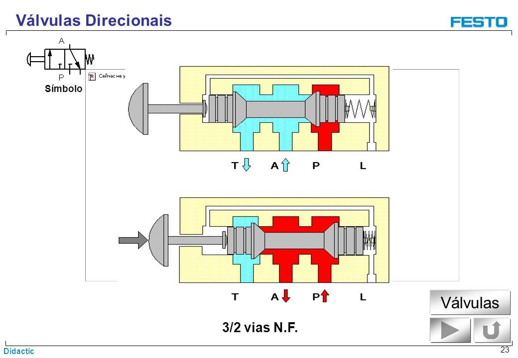 Didactic 23 3/2 vias N.F. Símbolo Válvulas Direcionais Válvulas