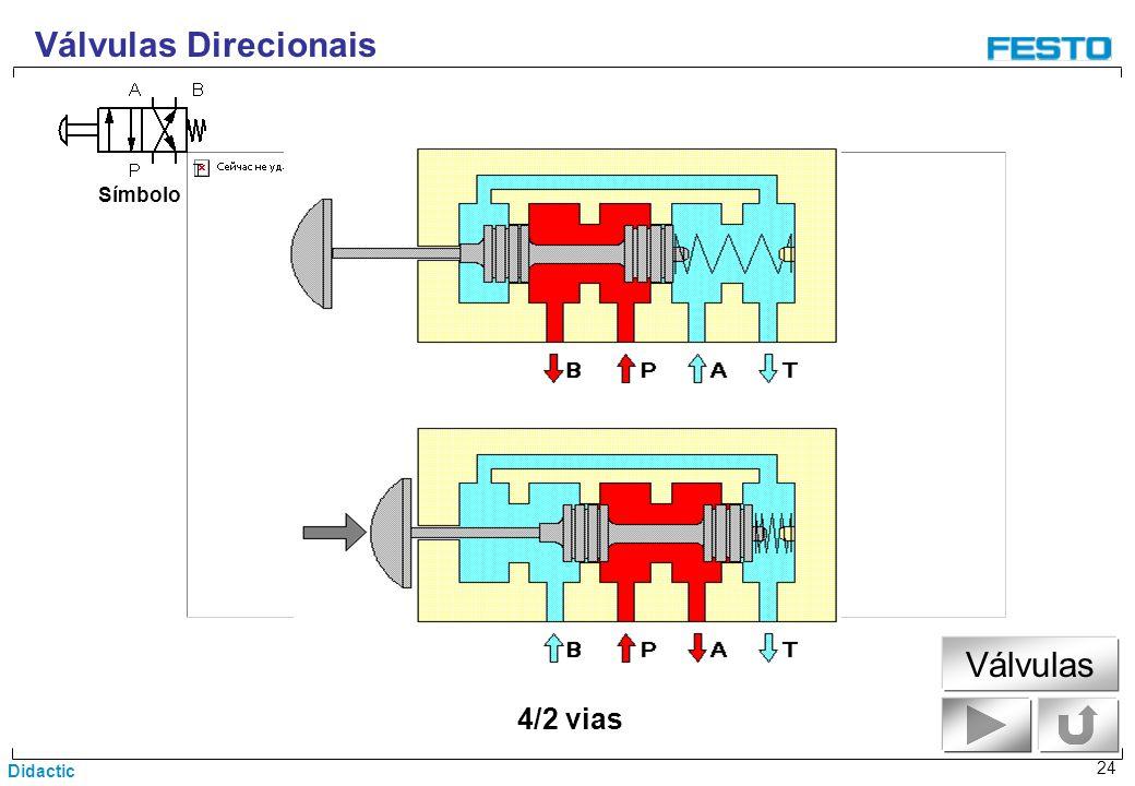 Didactic 24 4/2 vias Símbolo Válvulas Direcionais Válvulas