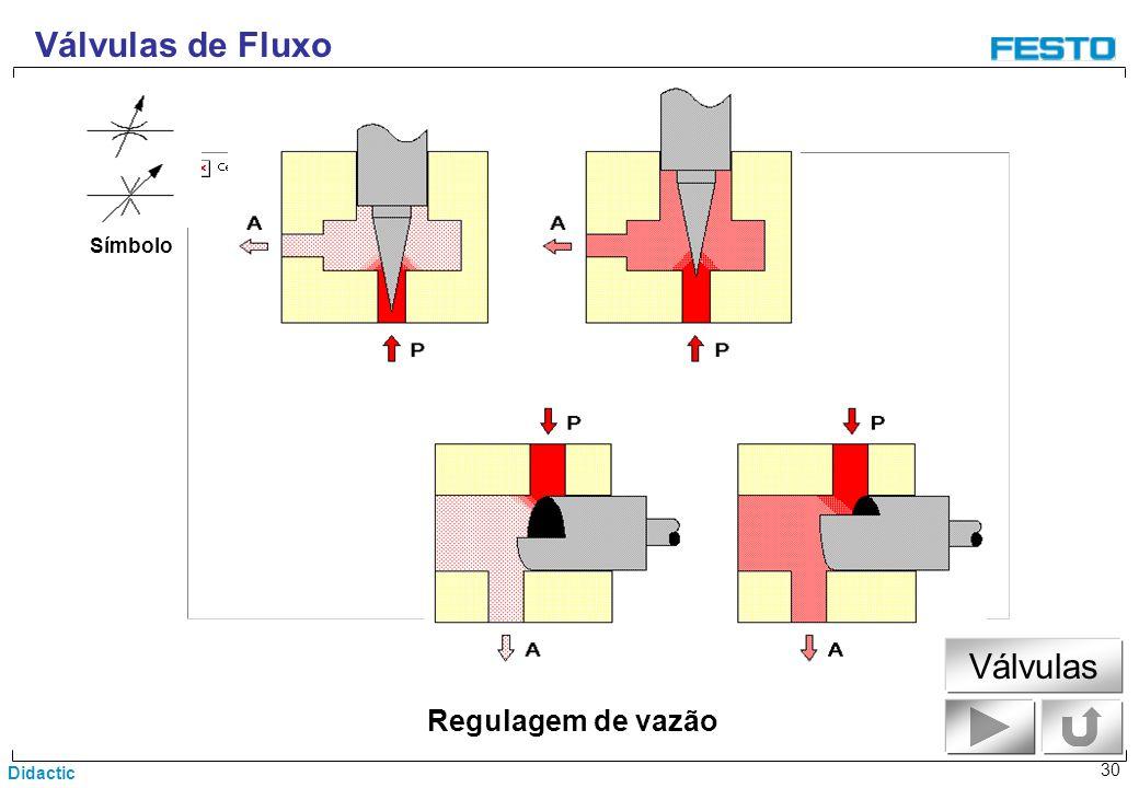 Didactic 30 Regulagem de vazão Válvulas de Fluxo Símbolo Válvulas
