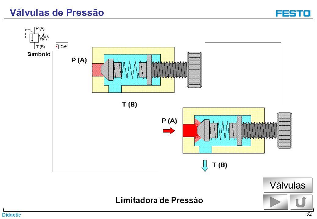 Didactic 32 Símbolo Válvulas de Pressão Limitadora de Pressão Válvulas