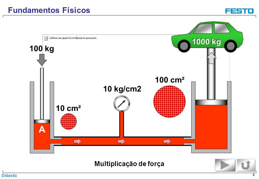 Didactic 4 Multiplicação de força Fundamentos Físicos A 1000 kg 100 cm² 10 cm² 10 kg/cm2 100 kg