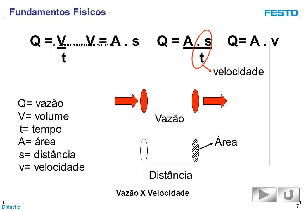 Didactic 7 Vazão X Velocidade Fundamentos Físicos Q = V t V = A. sQ = A. s t Q= A. v Q= vazão velocidade Vazão V= volume t= tempo A= área s= distância
