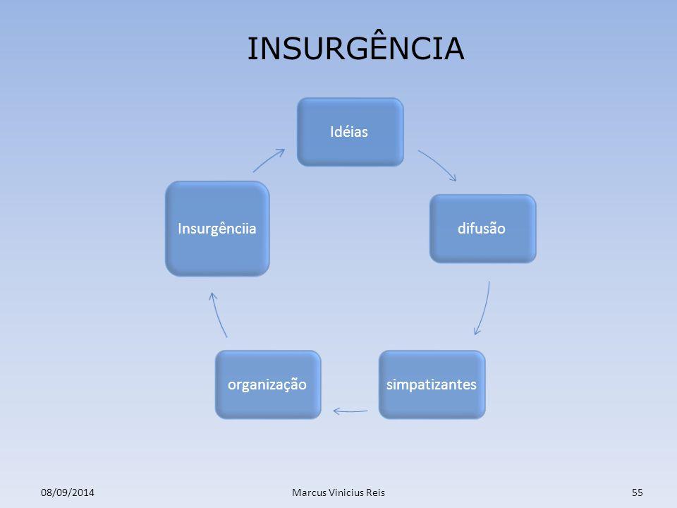 08/09/2014Marcus Vinicius Reis55 INSURGÊNCIA Idéiasdifusãosimpatizantesorganização Insurgênciia